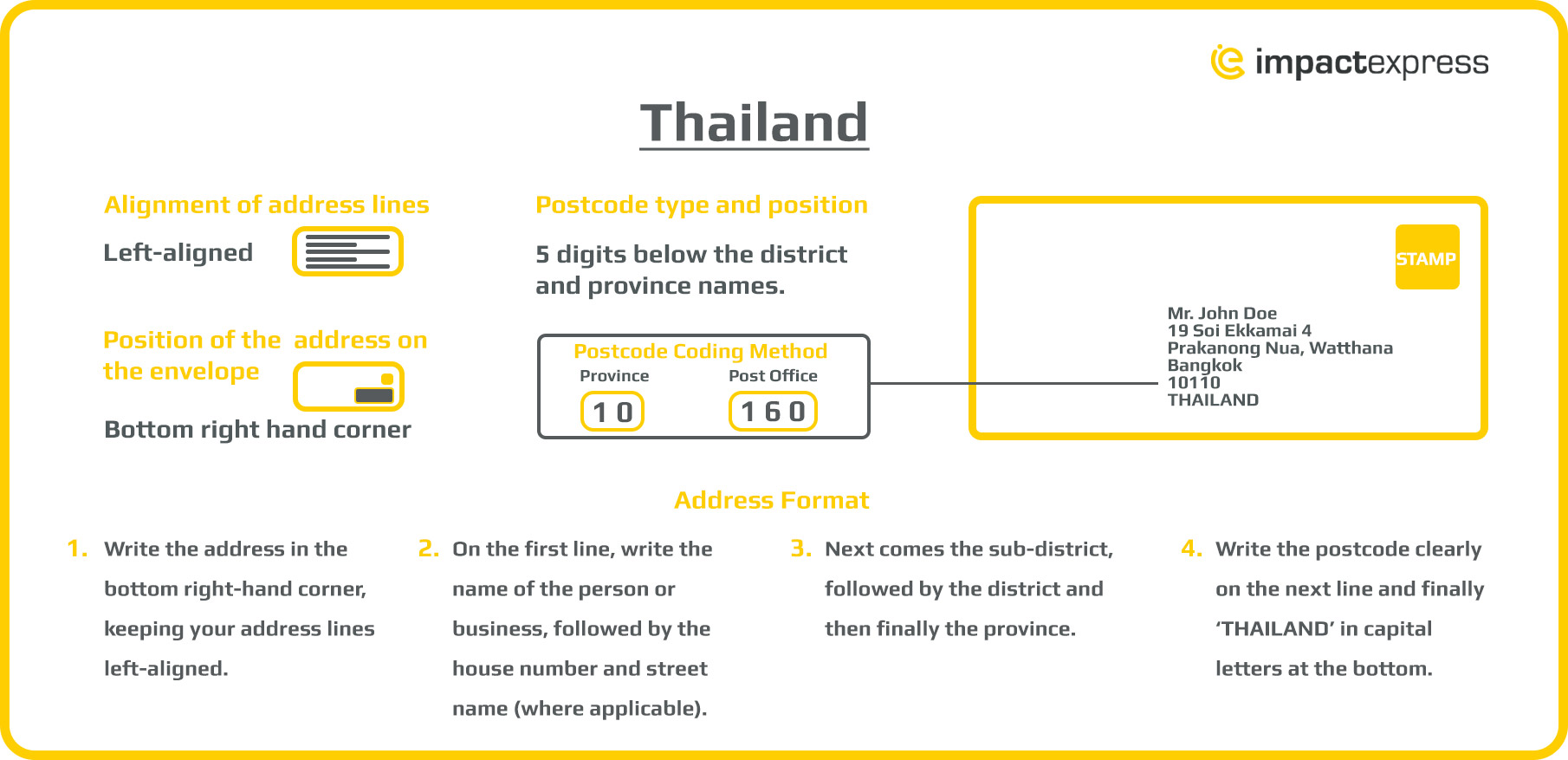 How to address a parcel to Thailand infographic